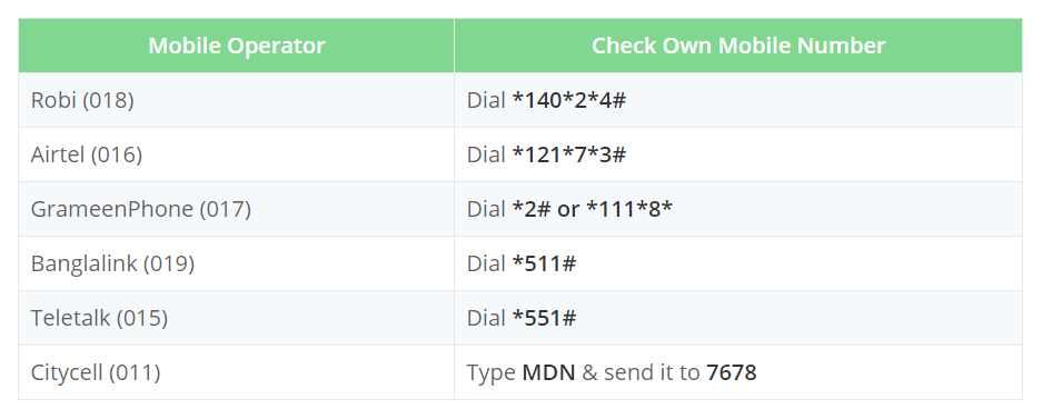 Mobile Number Check SMS and USSD Code in Bangladesh
