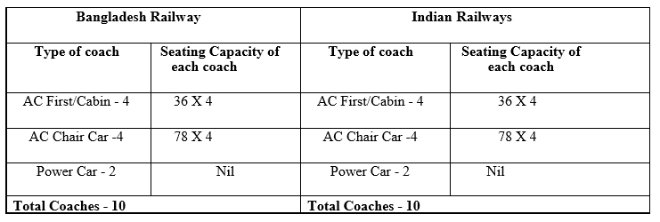 Composition Of Maitree Express