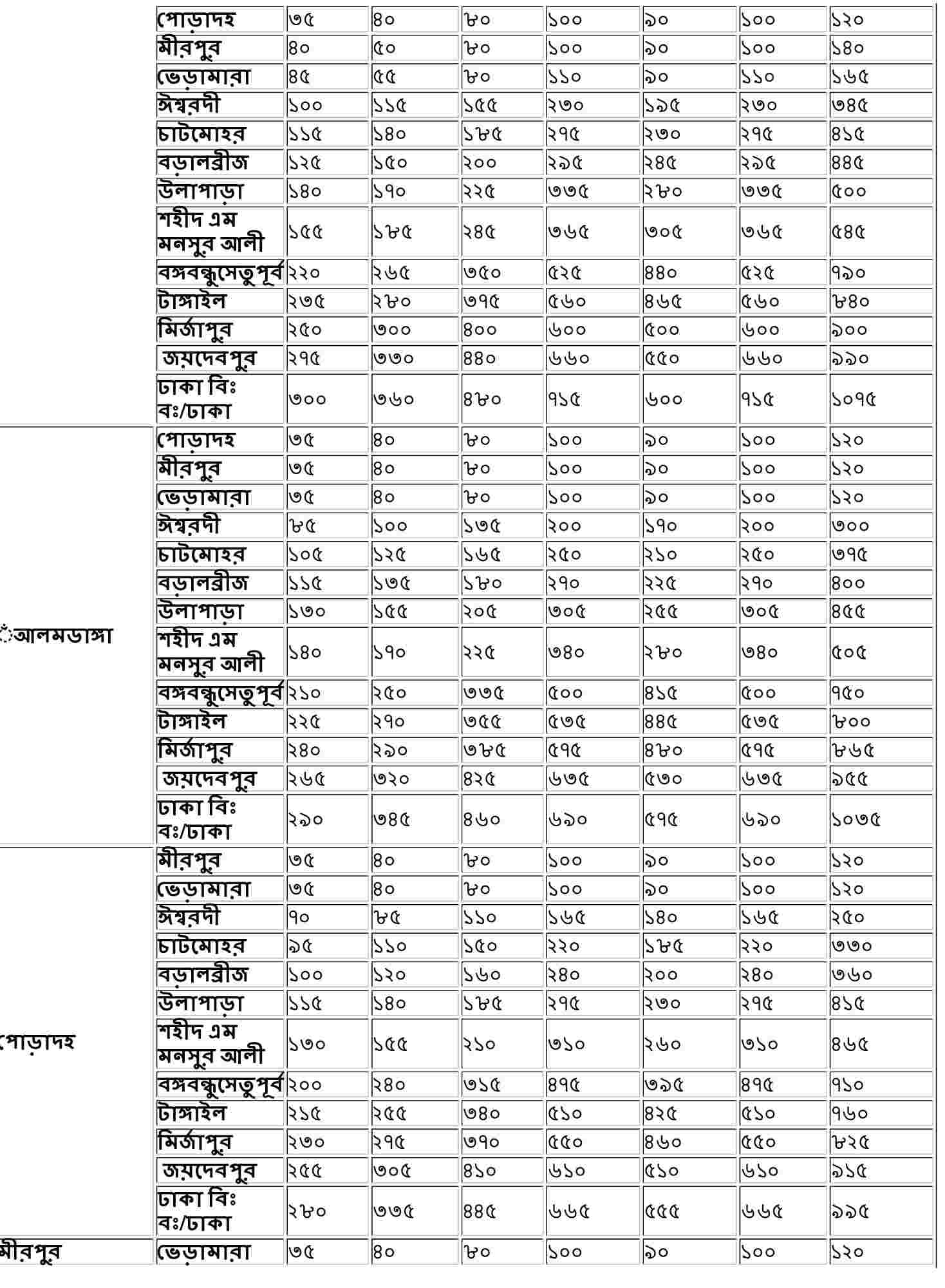 Bangladesh Railway Ticket Price 2021 [East Zone, West Zone]